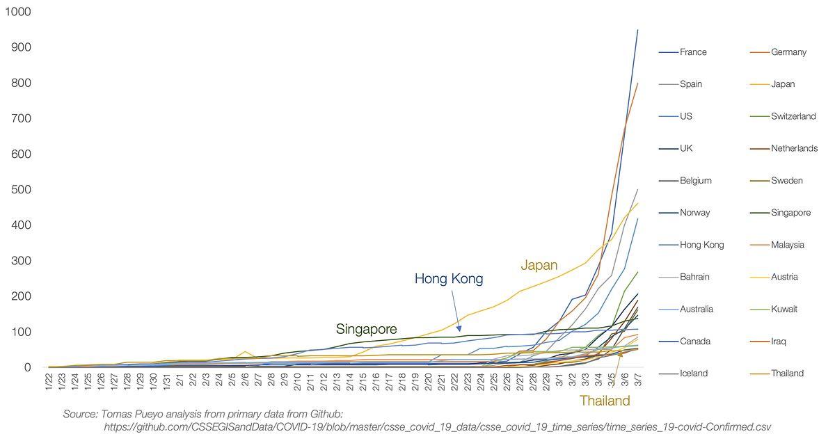 Eine Grafik, wie man sie derzeit tausendfach im Netz findet: Die Zahl der bestätigten Infektionen im Ländervergleich ist jedoch wenig aussagekräftig, da die Fallzahlen lediglich die Häufigkeit der Tests widerspiegeln - und die ist in jedem Land anders.