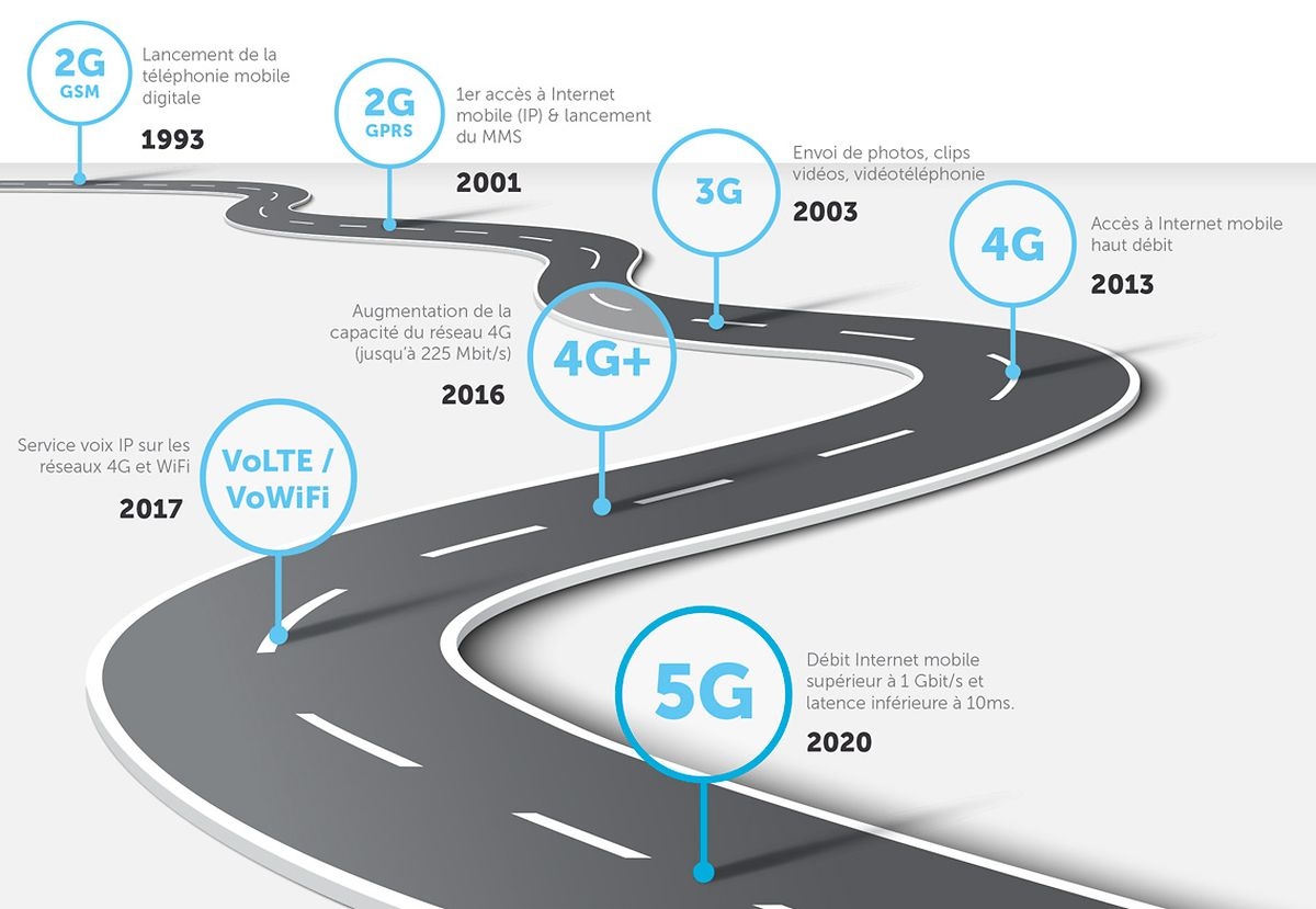 La 5G ne va pas remplacer le réseau 4G développé à partir de 2013, mais le compléter. En revanche, le réseau 3G est voué à disparaître.