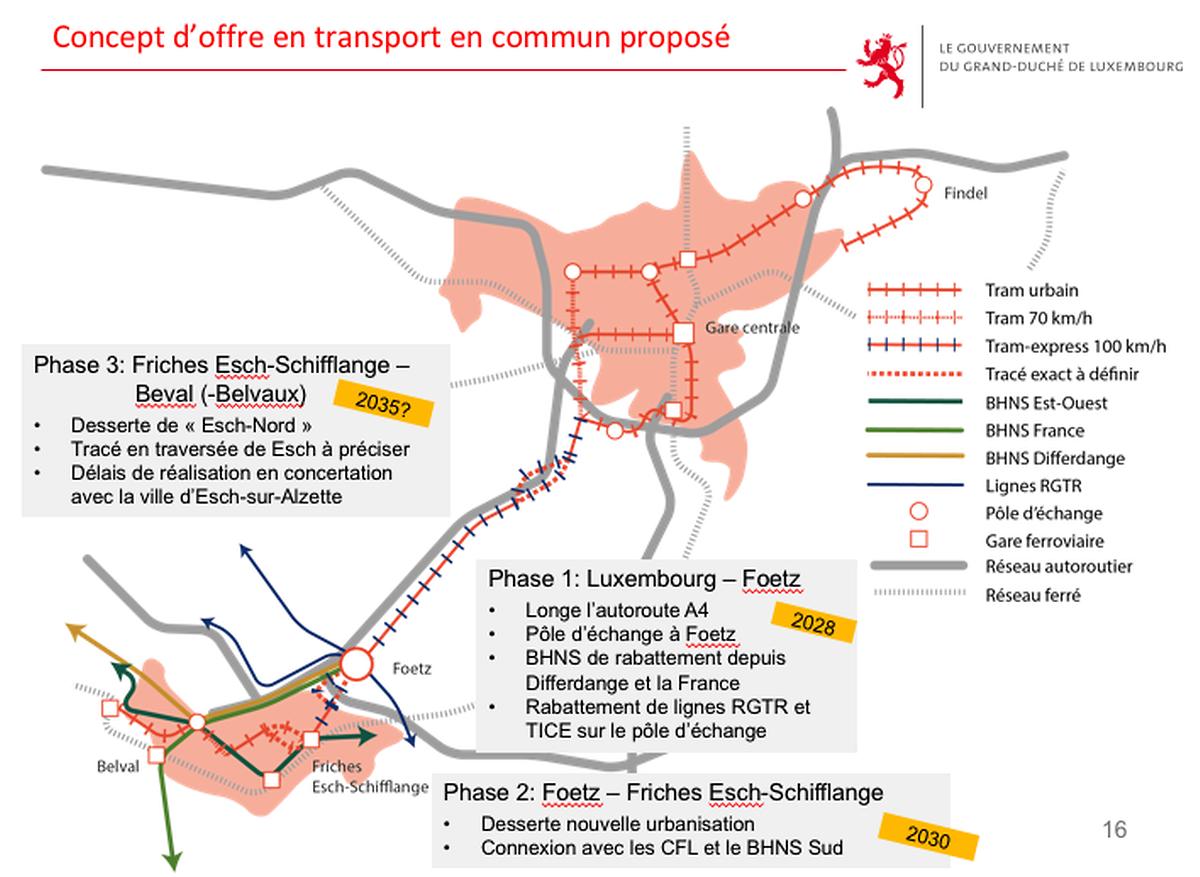Présentation des différentes phases envisagées pour la réalisation du tram rapide entre Luxembourg-Ville et Esch-sur-Alzette. Données publiées en juillet 2018.