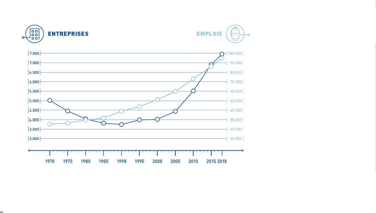 Évolution des entreprises et de l'emploi artisanaux depuis 1970