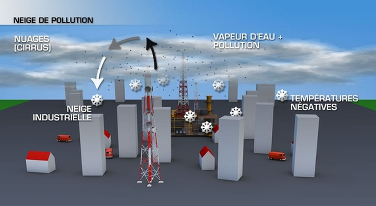 Formation de la neige industrielle ou neige de pollution