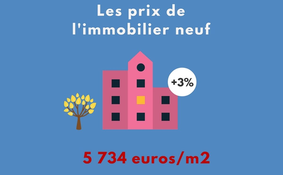 Au Luxembourg, le prix du neuf au m2 prend 3% sur un an