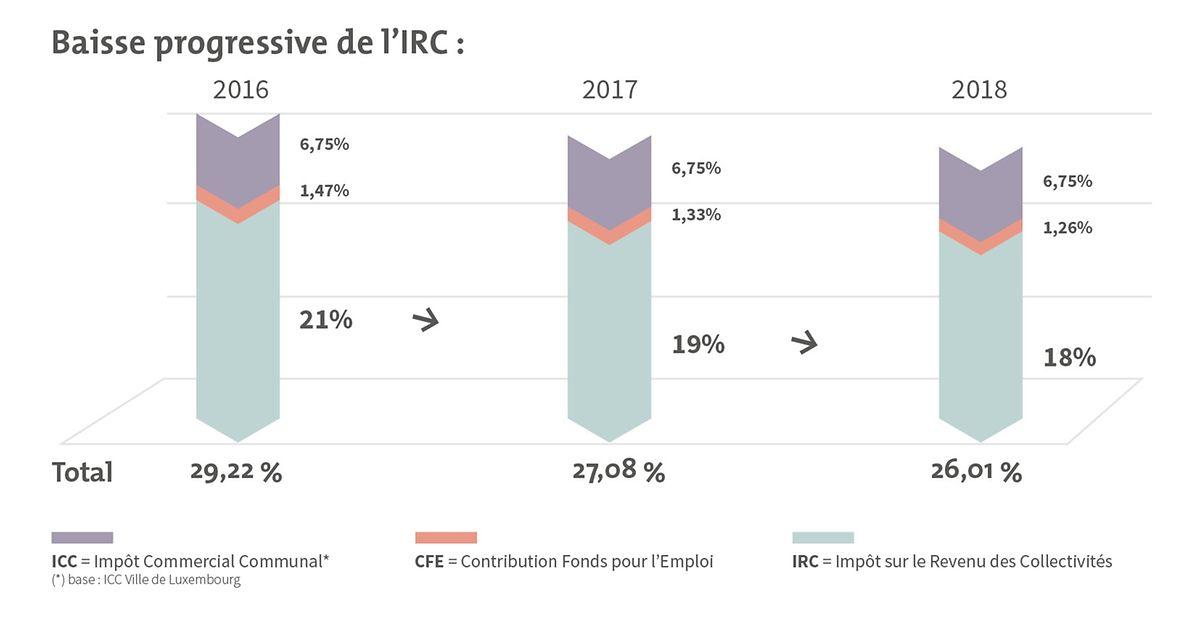 L'impôt sur le revenu des collectivités (IRC) passera de 21% actuellement à 18% en 2018.