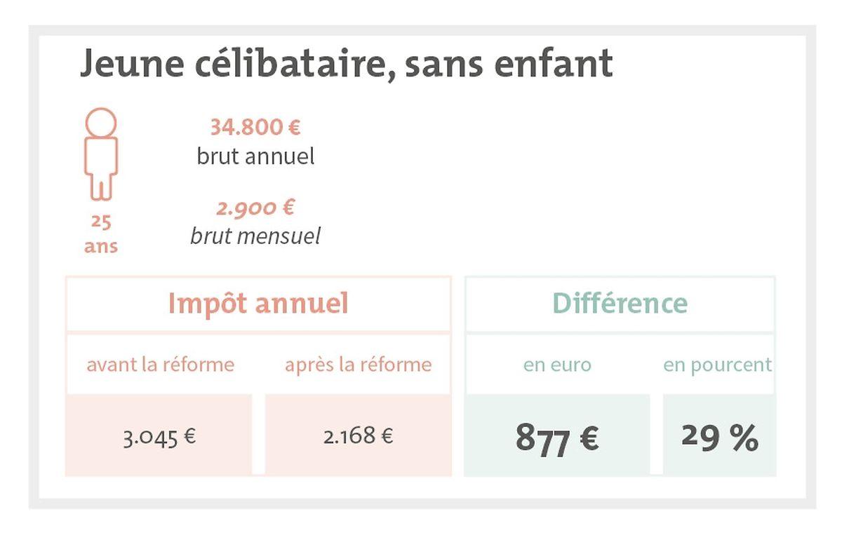 Troisième exemple. Un jeune célibataire qui gagne 2.900 euros par moins paiera 877 euros d'impôts en moins par an après la réforme.