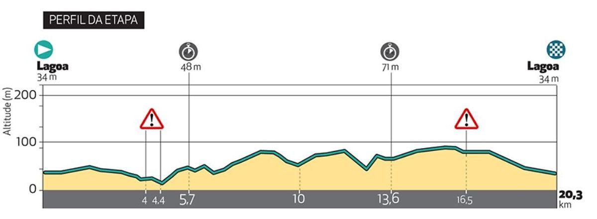 Le profil du contre-la-montre de ce vendredi au Tour de l'Algarve