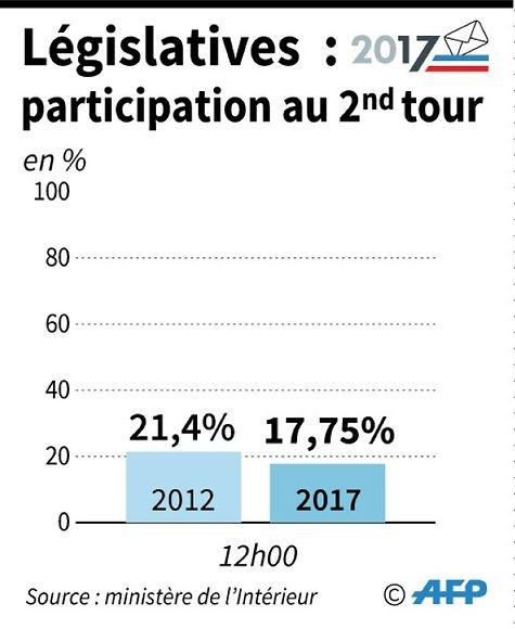 La République en marche (LREM) vers une majorité absolue au parlement