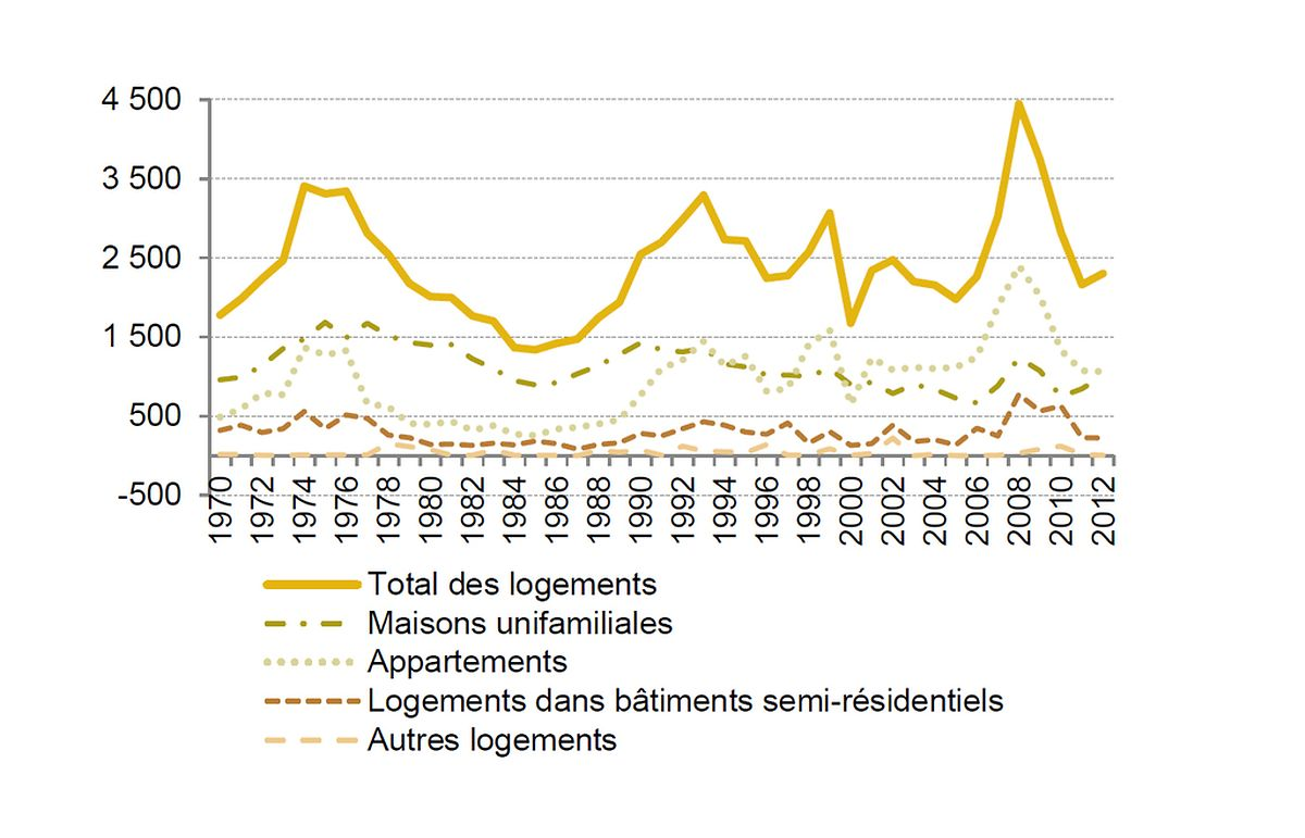 Nombre de logements achevés par an, 1970 - 2012