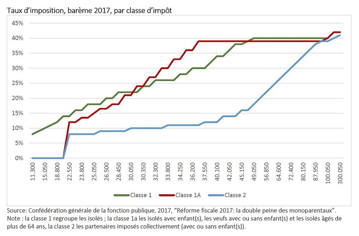 Lorsqu'elles gagnent entre 22.500 et 87.000 euros par an, les familles concernées par la classe 1A sont bien plus taxées que celles de la classe 2.
