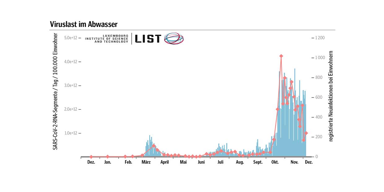 Die Grafik zeigt die Entwicklung der Viruslast in den Abwässern seit Anfang März...