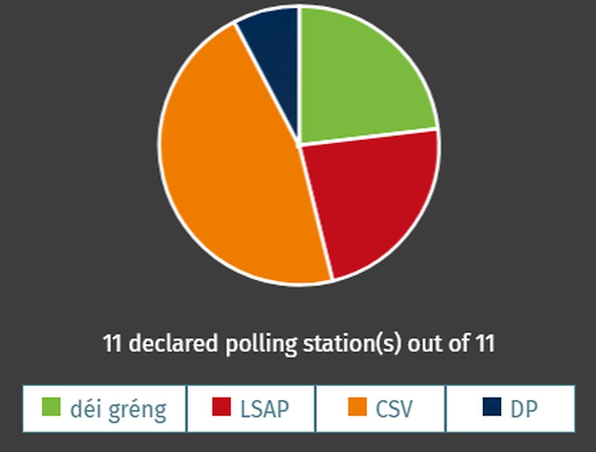 A Mamer, le CSV conserve ses 6 sièges, Les Verts et le LSAP gardent leurs 3 sièges chacun et le DP son siège unique.