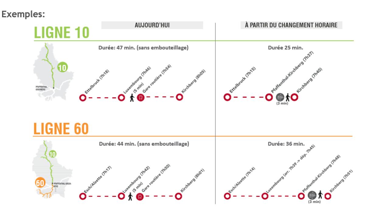 Les CFL ont calculé le gain de temps pour les usagers des lignes 10 et 60 qui passeront par l'arrêt ferroviaire