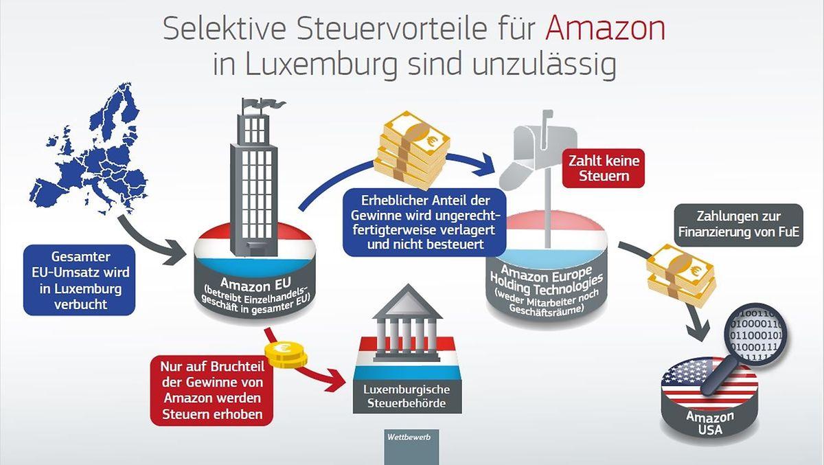 Wie Amazon via Luxemburg Steuern in Millionenhöhe sparte.