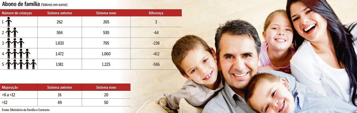 As famílias que tiverem dois filhos ou mais a partir de 1 de Agosto saem prejudicadas
