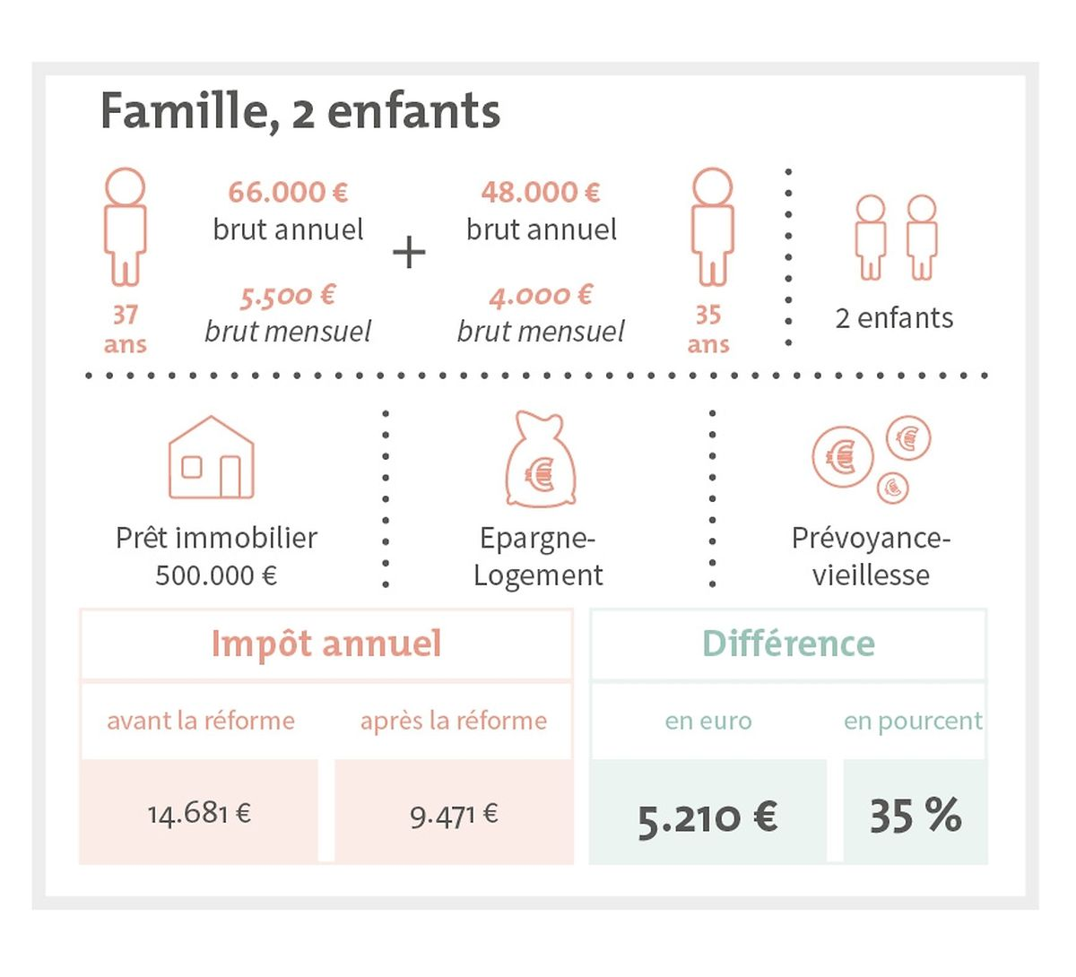 L'impact de la réforme exemplifié avec un couple qui a deux enfants: l'un des conjoints gagne 5.500 euros/mois et l'autre 4.000 euros. Ils remboursent un prêt immobilier, alimentent un plan épargne logement et une retraite complémentaire. Pour ce foyer, le gain fiscal sera de 5.210 euros.