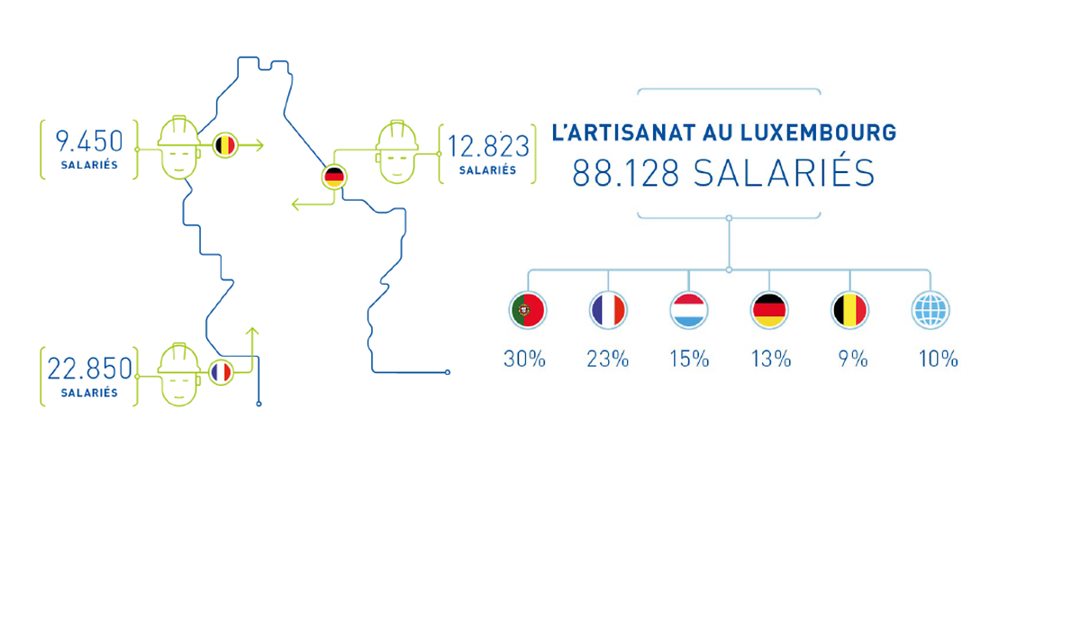 Nombre de travailleurs frontaliers et salariés selon la nationalité