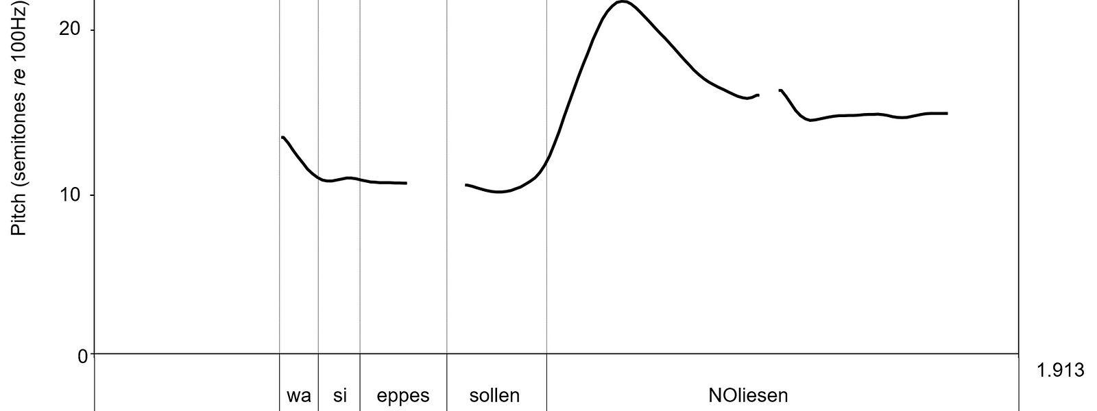 Typisch für das Luxemburgische: die Weiterweisung. Der Hörer erfährt über zwei Kanäle, dass der Redebeitrag des Sprechers noch nicht beendet ist – über die Syntax und den Tonhöhenverlauf.