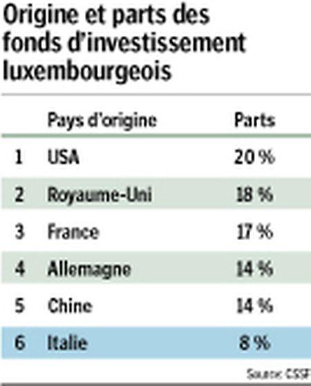 8% des fonds domiciliés au Luxembourg sont italiens