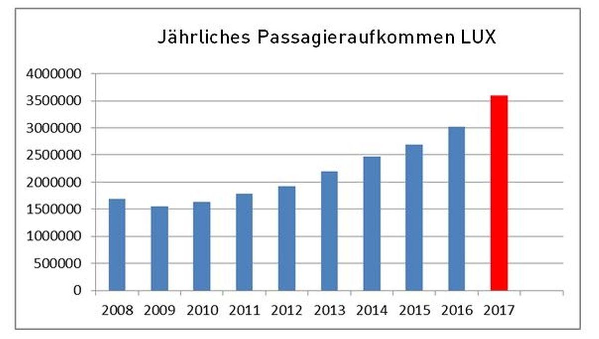 Die Fluggesellschaft, die die größte Anzahl an Passagieren im vergangenen Jahr verzeichnet, ist Luxair mit 1,84 Millionen. Danach folgen Ryanair (364000), Lufthansa (292000), easyJet (263000) und KLM (167000).