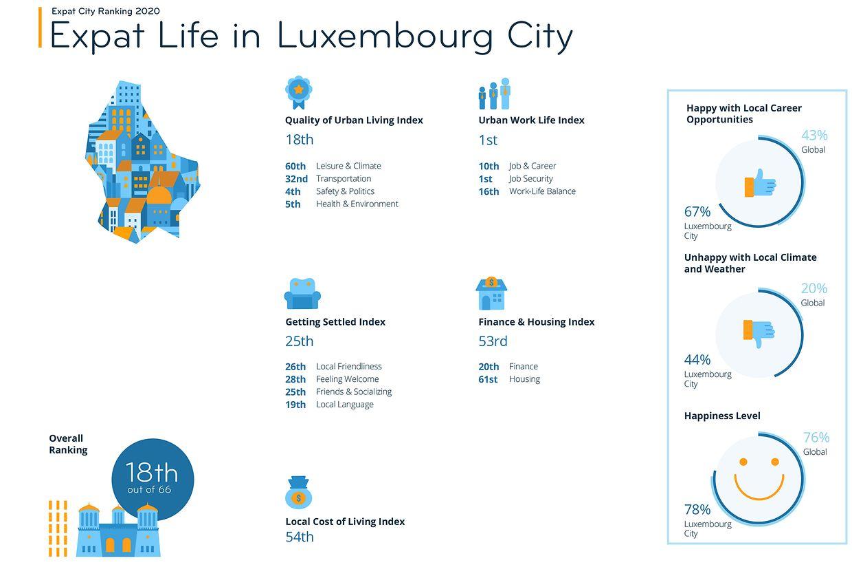 Die Zufriedenheit mit dem Expat-Leben in Luxemburg-Stadt im Überblick