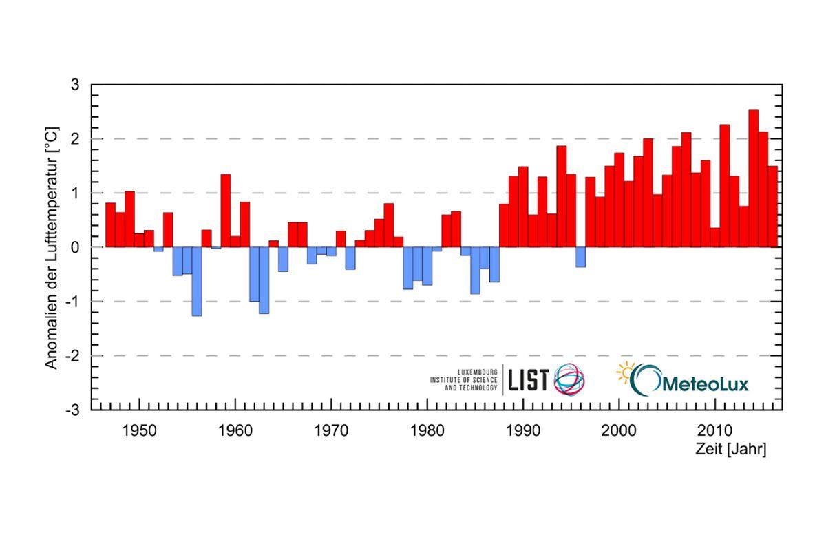 """Die offizielle Lufttemperatur-Messreihe an der Wetterstation Findel mit den positiven und negativen Anomalien. Seit 1998 gab es permanent """"zu warme"""" Jahre."""