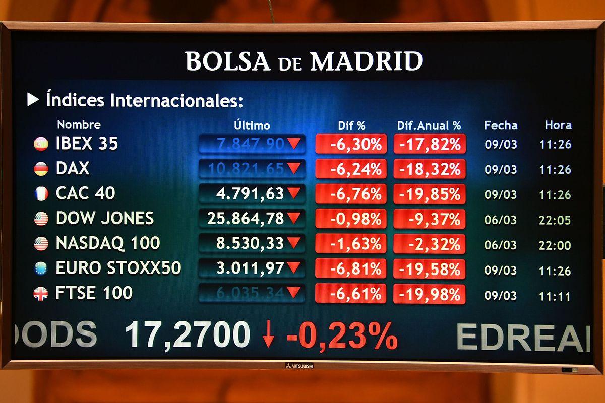 Blutbad an den Aktienmärkten: Ein Bildschirm an der Madrider Börse.